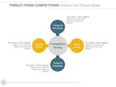 Threat From Competitors Porters Five Forces Model Ppt PowerPoint Presentation Infographics Slideshow