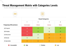 Threat Management Matrix With Categories Levels Ppt PowerPoint Presentation Layouts Example
