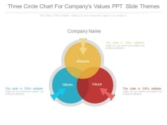 Three Circle Chart For Companys Values Ppt Slide Themes