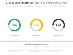 Three Circles With Percentage Values For Financial Analysis Powerpoint Slides