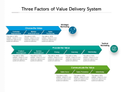 Three Factors Of Value Delivery System Ppt PowerPoint Presentation Styles Elements PDF