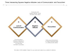 Three Intersecting Squares Negative Attitudes Lack Of Communication And Favouritism Ppt PowerPoint Presentation Gallery Graphics