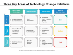 Three Key Areas Of Technology Change Initiatives Ppt PowerPoint Presentation Infographics Clipart PDF