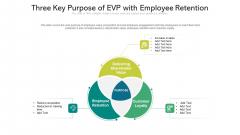 Three Key Purpose Of EVP With Employee Retention Ppt PowerPoint Presentation File Background PDF