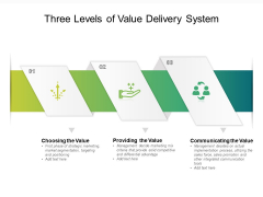 Three Levels Of Value Delivery System Ppt PowerPoint Presentation Infographic Template Deck PDF
