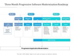 Three Month Progressive Software Modernization Roadmap Rules