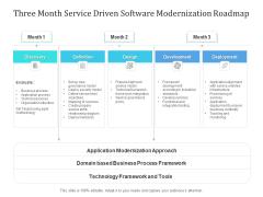 Three Month Service Driven Software Modernization Roadmap Icons