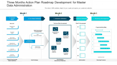 Three Months Action Plan Roadmap Development For Master Data Administration Pictures