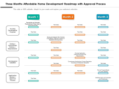 Three Months Affordable Home Development Roadmap With Approval Process Sample
