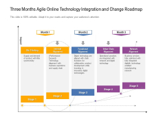 Three Months Agile Online Technology Integration And Change Roadmap Mockup