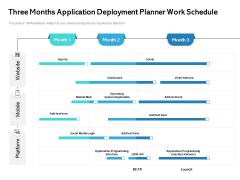 Three Months Application Deployment Planner Work Schedule Topics