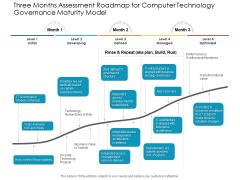 Three Months Assessment Roadmap For Computer Technology Governance Maturity Model Demonstration