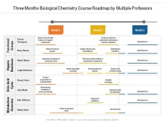 Three Months Biological Chemistry Course Roadmap By Multiple Professors Brochure