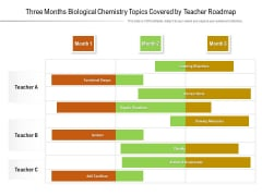 Three Months Biological Chemistry Topics Covered By Teacher Roadmap Sample
