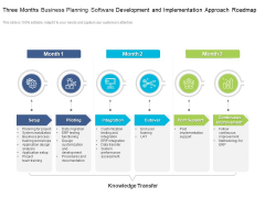 Three Months Business Planning Software Development And Implementation Approach Roadmap Structure
