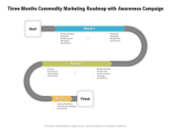 Three Months Commodity Marketing Roadmap With Awareness Campaign Summary