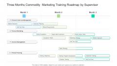 Three Months Commodity Marketing Training Roadmap By Supervisor Slides