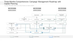 Three Months Comprehensive Campaign Management Roadmap With Capital Planning Pictures
