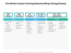Three Months Computer Technology Department Merger Strategy Roadmap Introduction