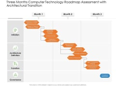 Three Months Computer Technology Roadmap Assessment With Architectural Transition Mockup