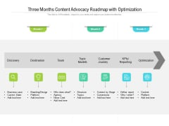 Three Months Content Advocacy Roadmap With Optimization Portrait
