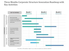 Three Months Corporate Structure Innovation Roadmap With Key Activities Slides
