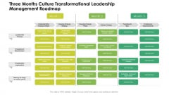 Three Months Culture Transformational Leadership Management Roadmap Rules