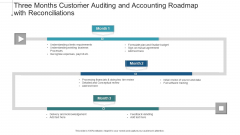 Three Months Customer Auditing And Accounting Roadmap With Reconciliations Designs