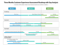 Three Months Customer Experience Assessment Roadmap With Gap Analysis Graphics