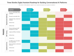 Three Months Digital Assistant Roadmap For Building Conversational Ai Platforms Guidelines