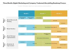 Three Months Digital Marketing And Company Trademark Storytelling Roadmap Process Sample
