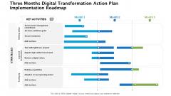 Three Months Digital Transformation Action Plan Implementation Roadmap Ideas