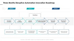 Three Months Disruptive Automation Innovation Roadmap Structure