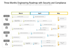 Three Months Engineering Roadmap With Security And Compliance Elements
