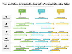 Three Months Fund Mobilization Roadmap For New Venture With Operation Budget Rules