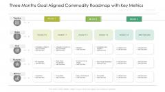 Three Months Goal Aligned Commodity Roadmap With Key Metrics Mockup