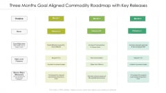 Three Months Goal Aligned Commodity Roadmap With Key Releases Elements