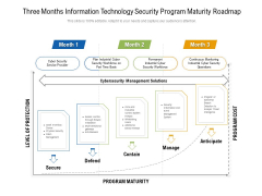 Three Months Information Technology Security Program Maturity Roadmap Pictures
