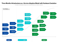Three Months Infrastructure As A Service Adoption Model With Hardware Emulation Brochure