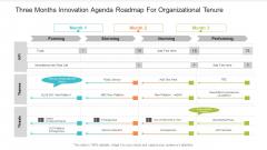 Three Months Innovation Agenda Roadmap For Organizational Tenure Microsoft