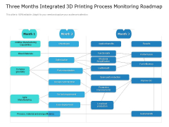 Three Months Integrated 3D Printing Process Monitoring Roadmap Portrait