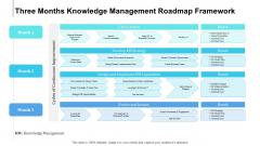 Three Months Knowledge Management Roadmap Framework Template