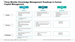 Three Months Knowledge Management Roadmap In Human Capital Management Themes