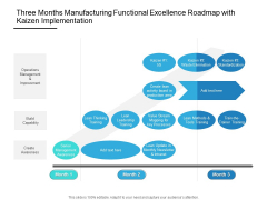 Three Months Manufacturing Functional Excellence Roadmap With Kaizen Implementation Ideas