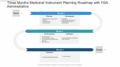 Three Months Medicinal Instrument Planning Roadmap With FDA Administrative Background