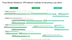 Three Months Mysterium VPN Network Roadmap For Becoming A Sys Admin Download