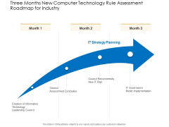 Three Months New Computer Technology Rule Assessment Roadmap For Industry Structure