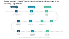 Three Months Online Transformation Process Roadmap With Building Capabilities Ppt Infographics Shapes PDF