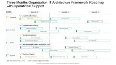 Three Months Organization IT Architecture Framework Roadmap With Operational Support Graphics PDF