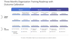Three Months Organization Training Roadmap With Outcome Calibration Portrait